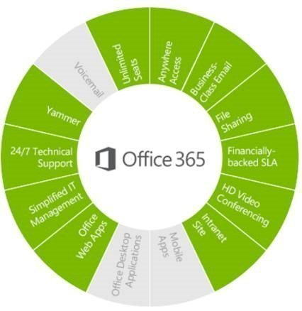 Nonprofit office 365 E1 plan inclusions