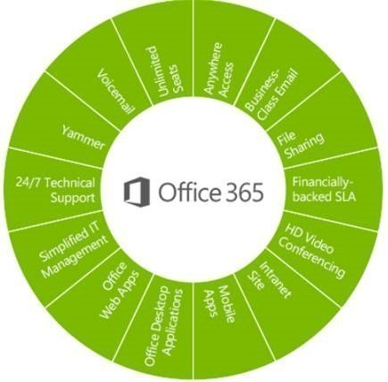 Nonprofit office 365 E3 plan inclusions